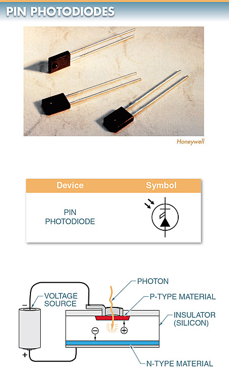 PNP Photodiodes