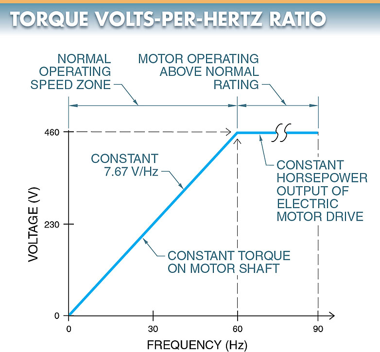 Controlling the volts-per-hertz ratio (V/Hz) applied to an AC motor controls motor torque.