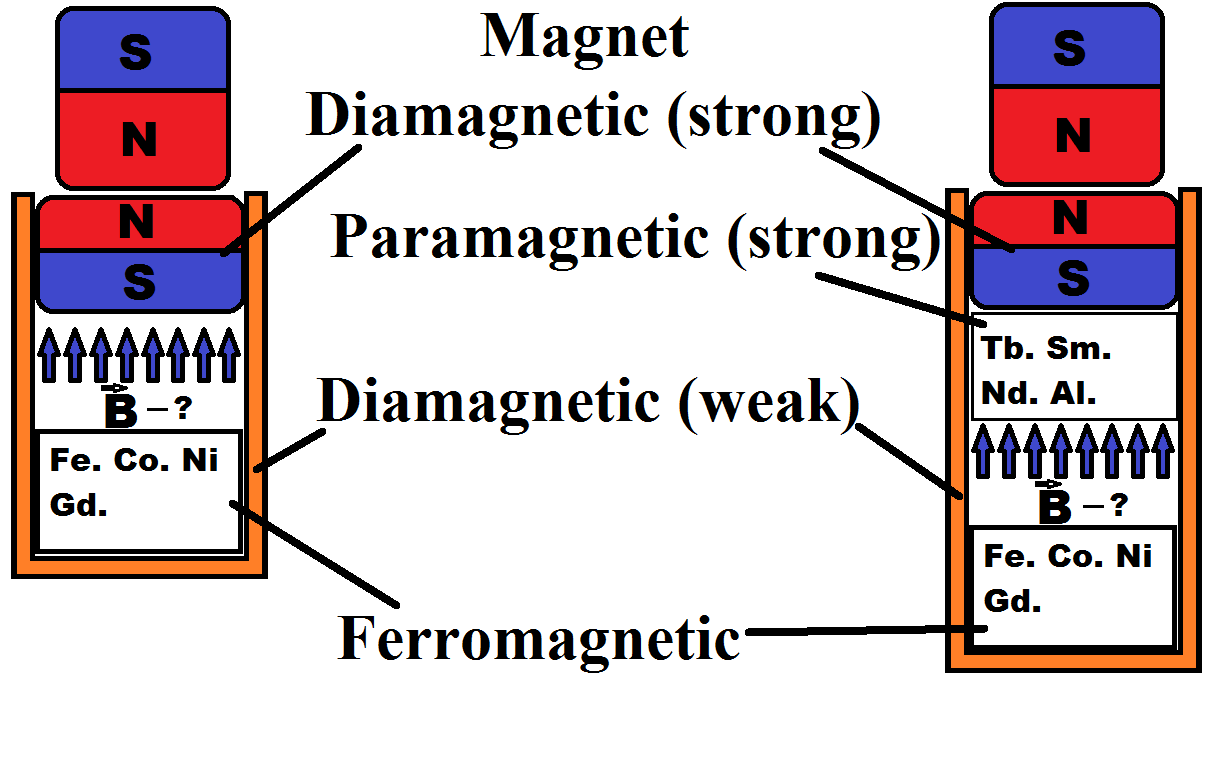 Difference Between Diamagnetism, Paramagnetism, and Ferromagnetism
