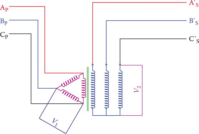 The voltage relationship between windings in a three-phase transformer.