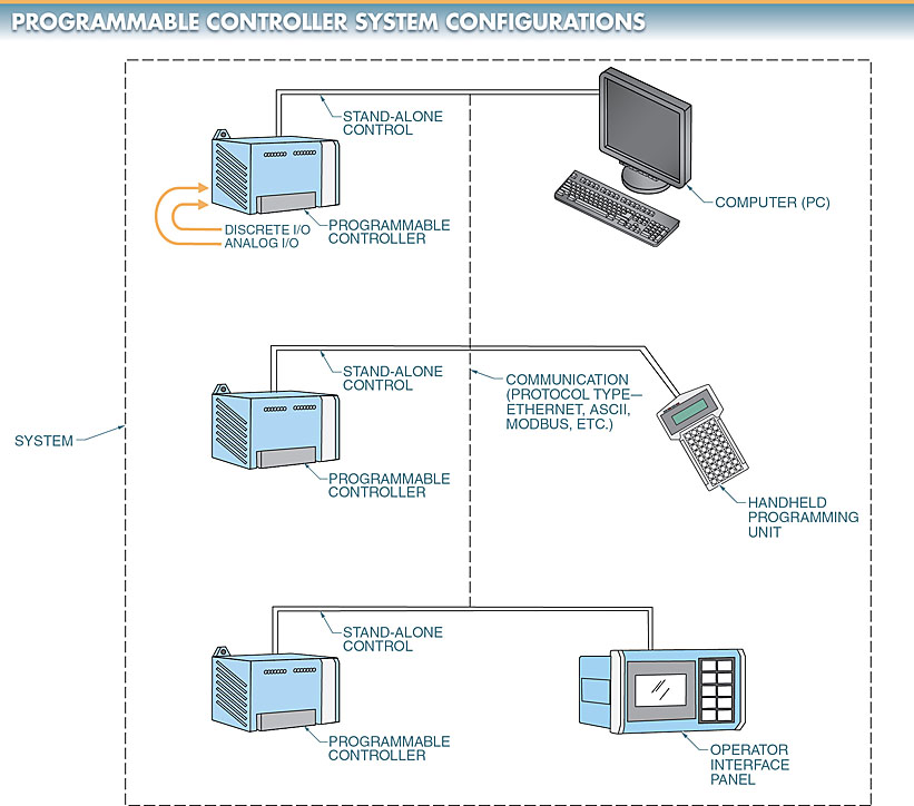 Programmable Controller Configurations