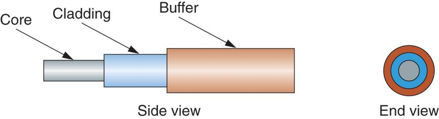 Parts of a Fiber-optic Cable  T