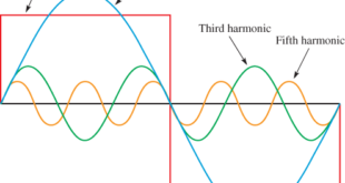 Inverter Harmonic Distortion