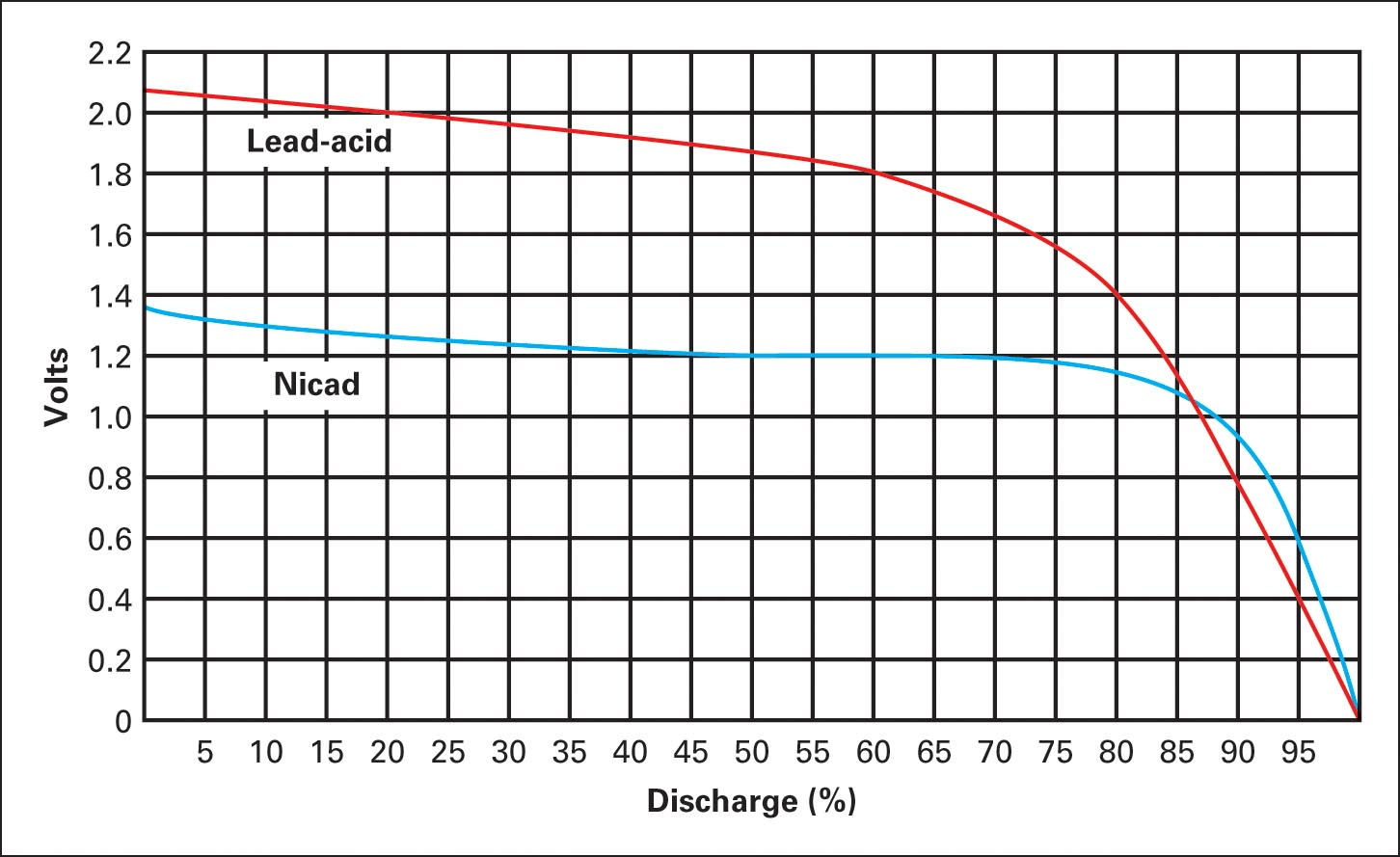 Typical discharge curves for NiCad and lead-acid cells