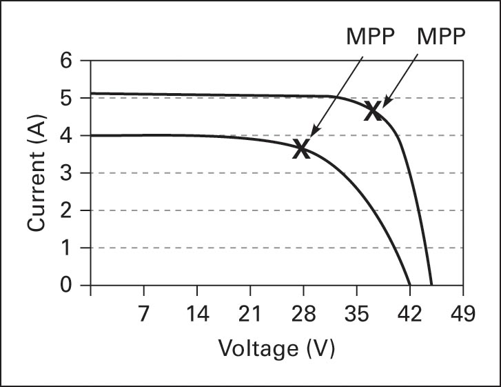 PV module characteristic curves with changing the solar intensity
