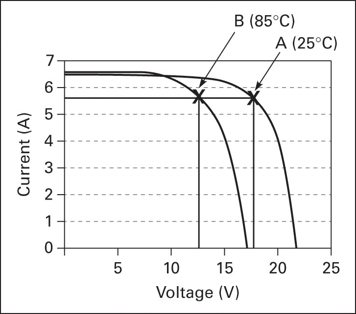 PV module characteristic curves with changing the temperature