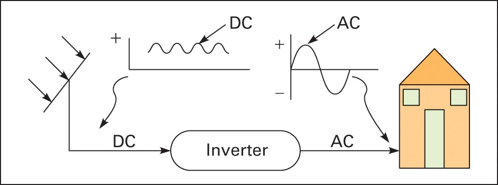 PV array DC-to-AC inversion