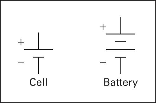 Schematic symbols for cell and battery