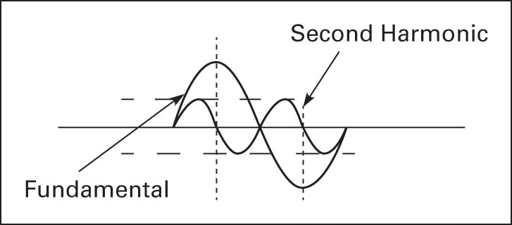The second harmonic is twice the frequency of the fundamental