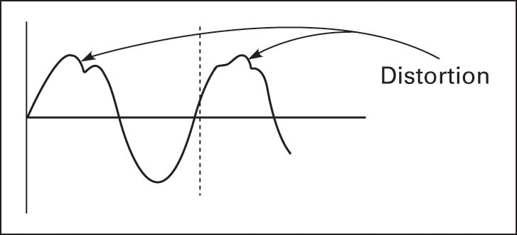 Sine wave distorted by harmonics