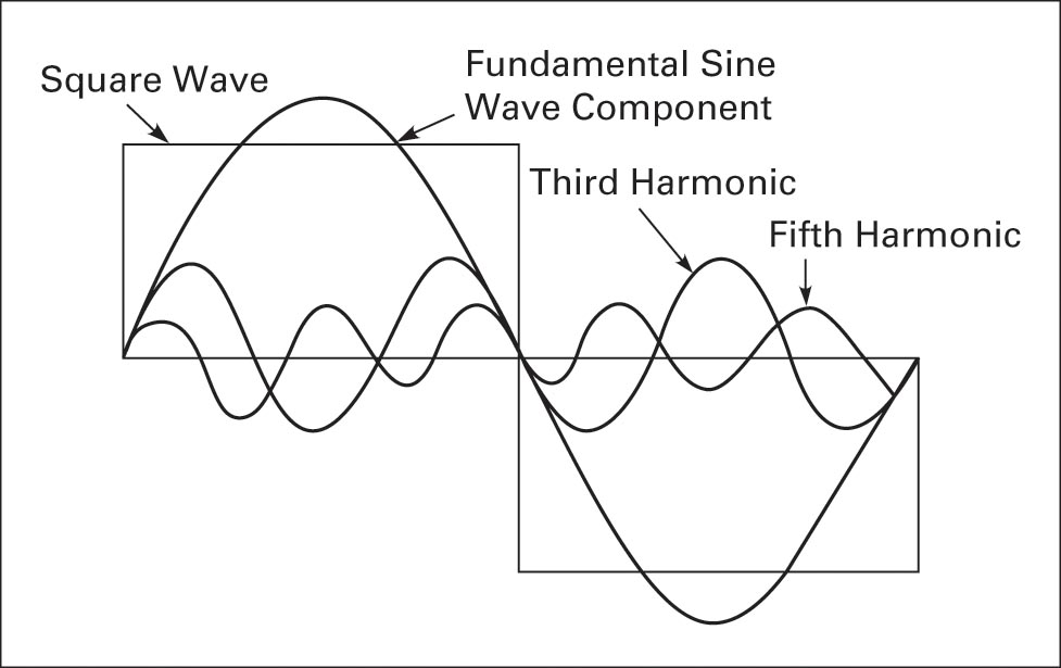 Square wave with sine wave harmonics