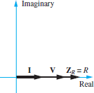 Phasor diagram of the impedance of a resistor