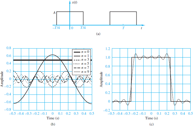 Square wave and its representation by a Fourier series