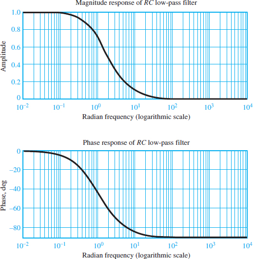 Frequency response of an RC low-pass filter