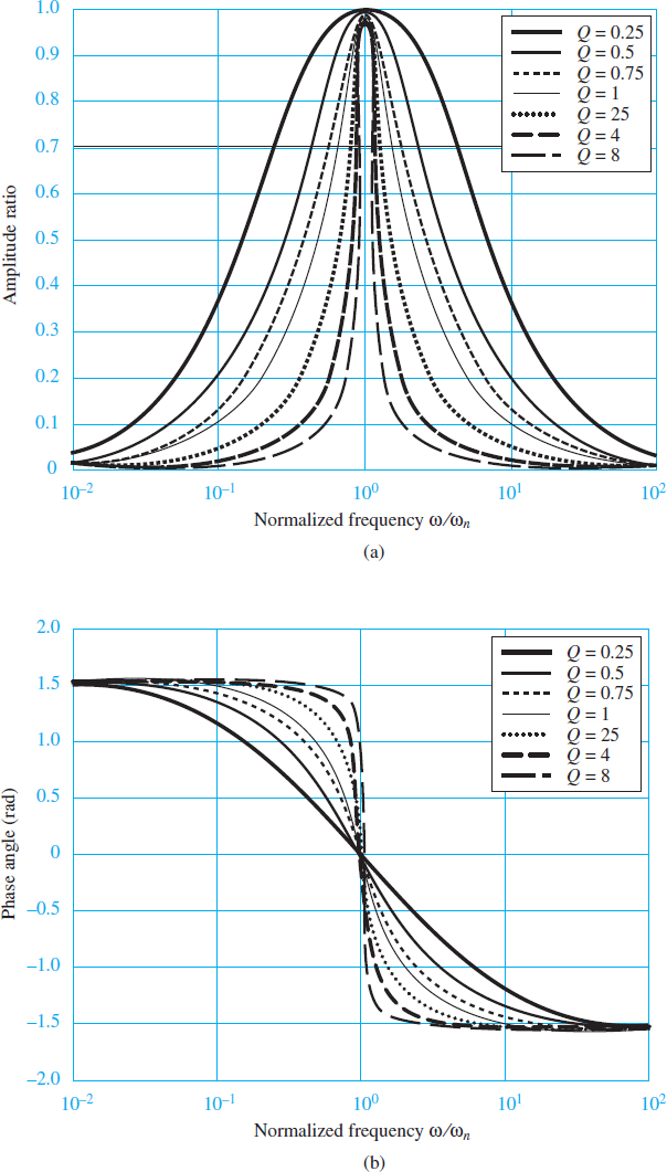 Normalized magnitude response of second-order bandpass filter; (b) normalized phase response of second-order bandpass filter