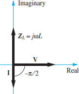 Phasor diagram of the impedance of an inductor