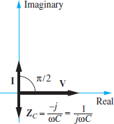 Phasor diagram of the impedance of a capacitor