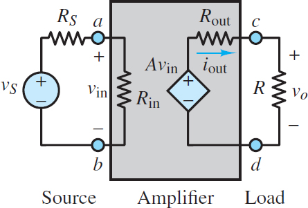 Simple voltage amplifier model