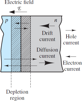 Drift and diffusion currents in a PN junction