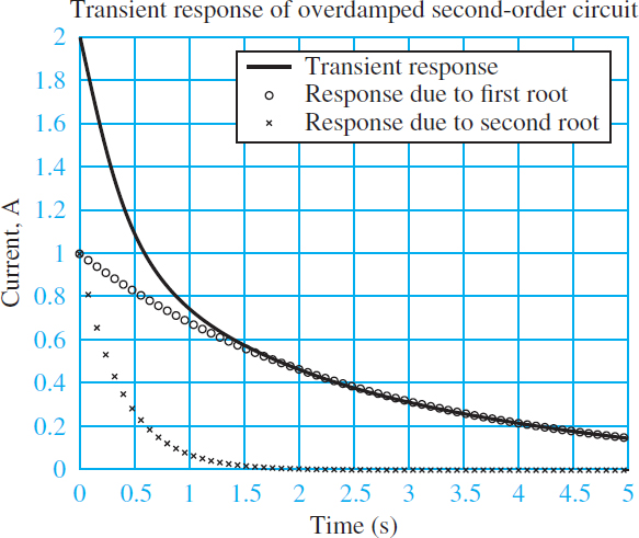 Transient response of underdamped second-order system