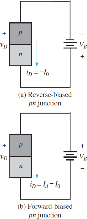 Forward- and reverse-biased PN junctions