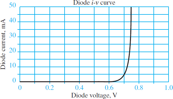 Typical diode i-v characteristic curve