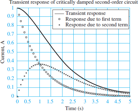 Transient response of a critically damped second-order system