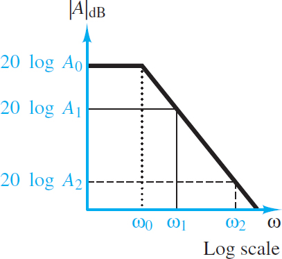 Typical amplifier Bode magnitude characteristic