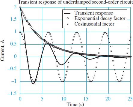 Transient response of an underdamped second-order system