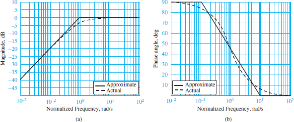 Bode plots for RC high-pass filter. (a) Magnitude response; (b) phase response