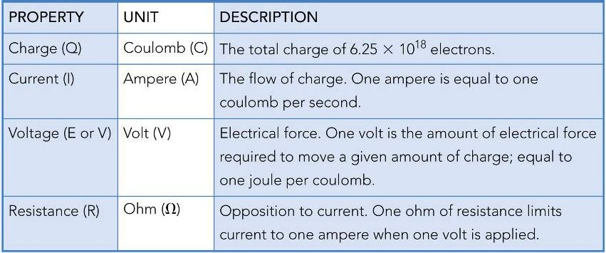 Basic Electrical Properties