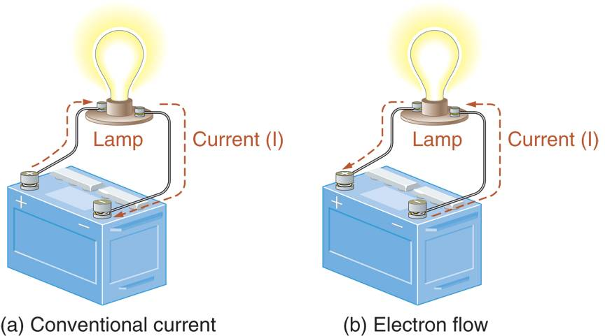 Conventional current and electron flow.