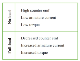 Shunt motor load conditions.