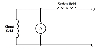 Schematic of a compound motor.