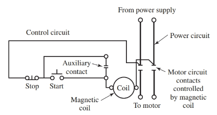 Schematic of a typical dc motor starter with a push-button control circuit.