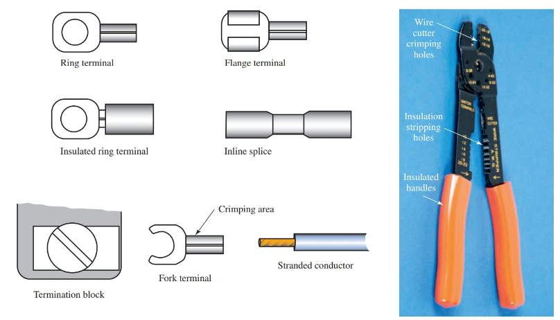 Some wire connectors are made to be crimped on the end of stranded conductors