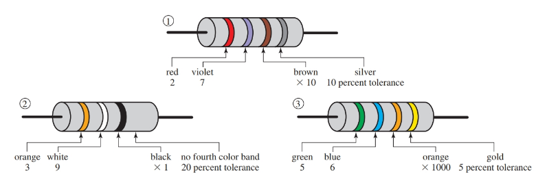 Examples of standard color-coded resistors.