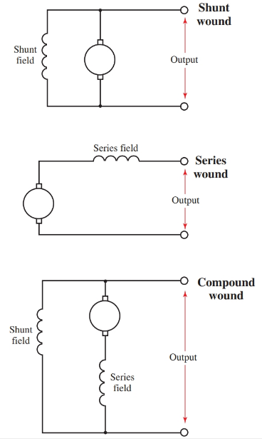 Compare these wiring diagrams of the shunt, series, and compound dc generator.