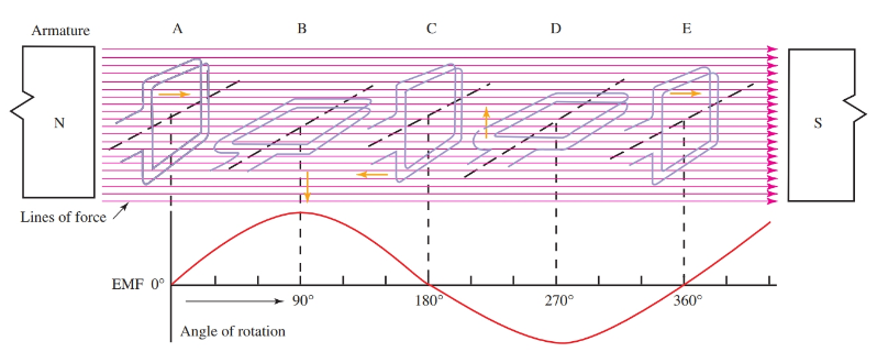 Step-by-step development of induced voltage during one revolution of a coil in three phase generator