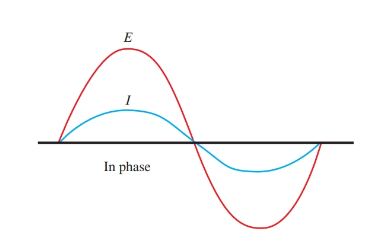 current and voltage waves are in phase in purely resistive circuit