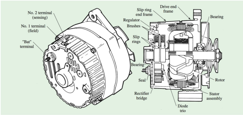 typical AC generator (alternator) external and cutaway views.