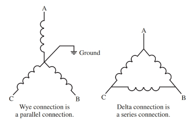 Generator windings are connected as either delta or wye.