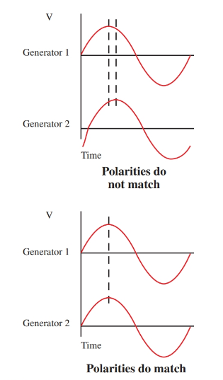 generators polarities match during paralleling