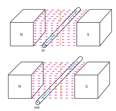 The direction of the current through a conductor is determined by the direction the conductor cuts across a magnetic field.