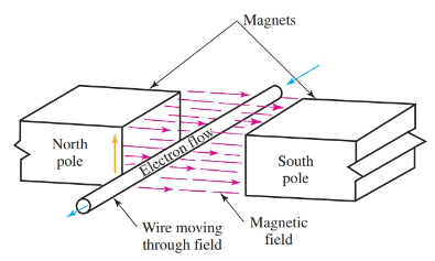 Magnetic induction.