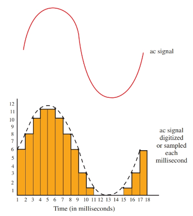 An ac signal being converted to digital pulses.