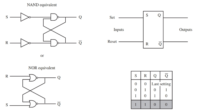 R-S flip-flop, truth table, and two equivalent flip-flop circuits