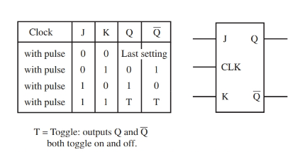 J-K Flip-flop truth table