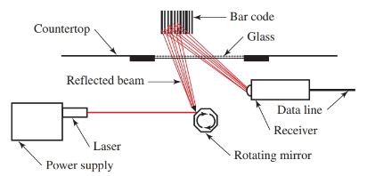 A typical checkout counter uses a laser to scan a bar code from a product label.