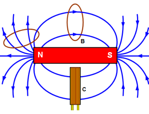 Magnetic Flux Density (B)